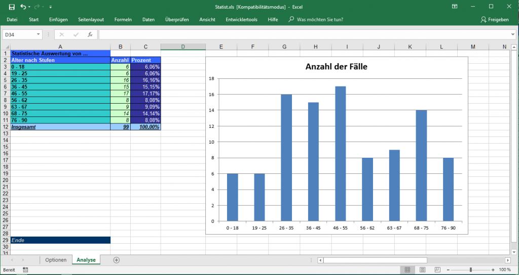 Erstellen Sie mit Tau-Office BetreuungsManager individuelle Statistiken und Auswertungen