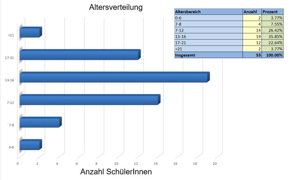 Software mit integriertem Statistiktool zur dokumentation der jugendarbeit
