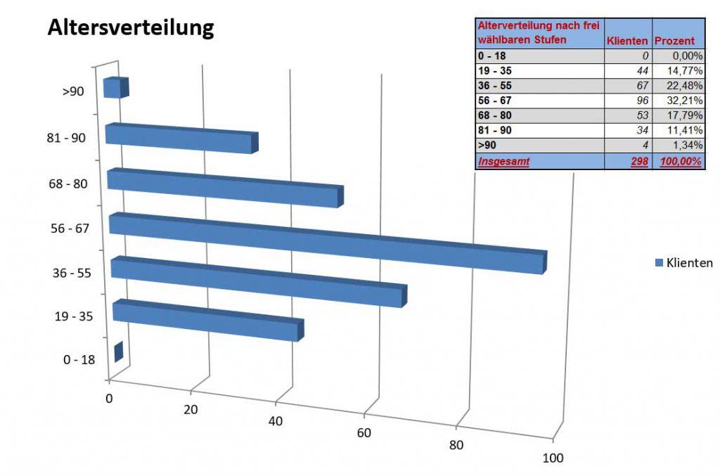 Screenshot Statistik-Diagramm zur Altersverteilung